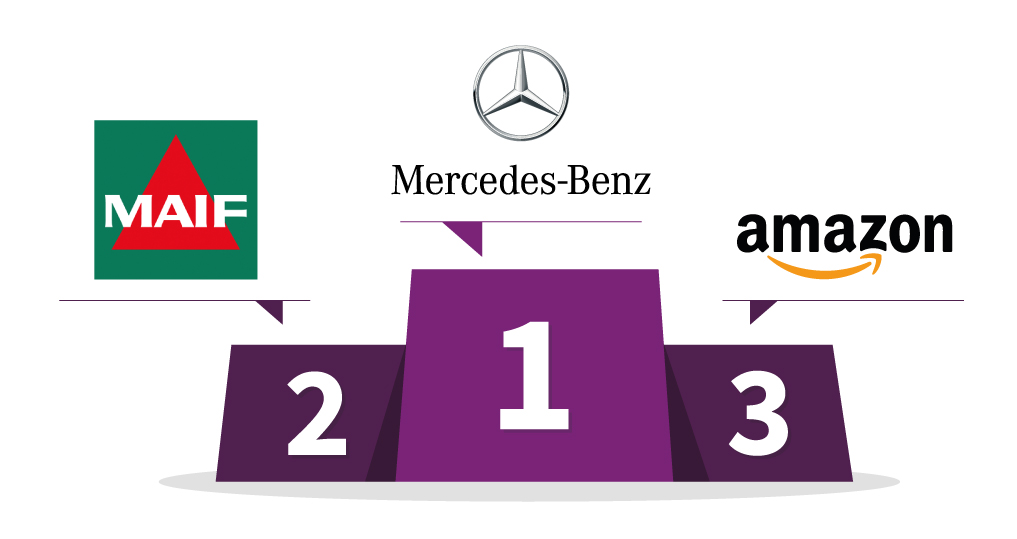 1er : Mercedes-Benz - 2e : MAIF - 3e : Amazon