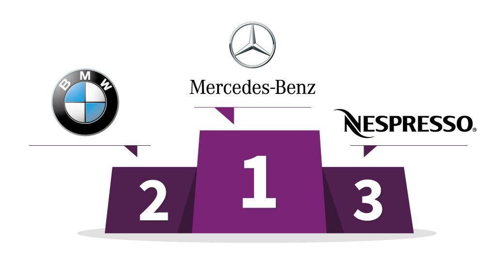 1er : Mercedes-Benz - 2e : BMW - 3e : Nespresso