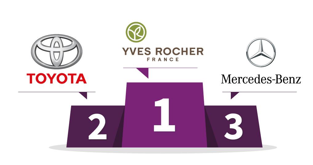 1er : Yves Rocher - 2e : Toyota - 3e : Mercedes-Benz
