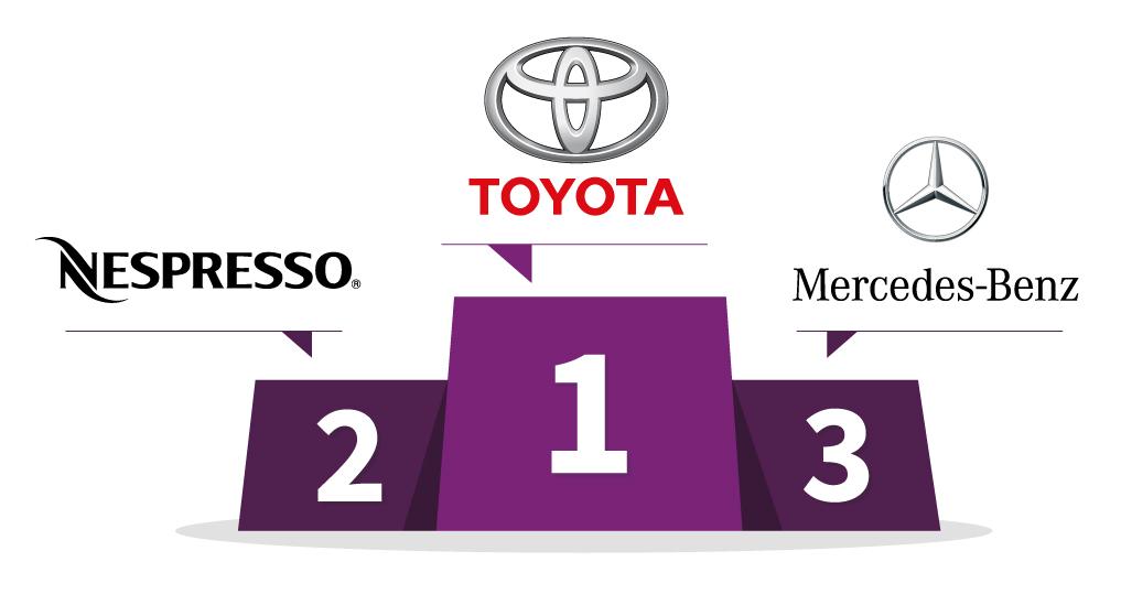 1er : Toyota - 2e : Yves Rocher - 3e : Mercedes-Benz