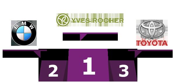 1er : Yves Rocher - 2e : BMW - 3e : Toyota